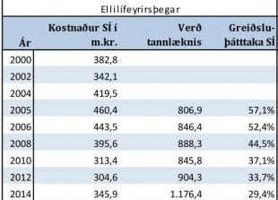Greiðsluþátttaka Sjúkratrygginga Íslands í tannlæknakostnaði ellilífeyrisþegar reiknuð á föstu verðlagi frá árinu 2005.